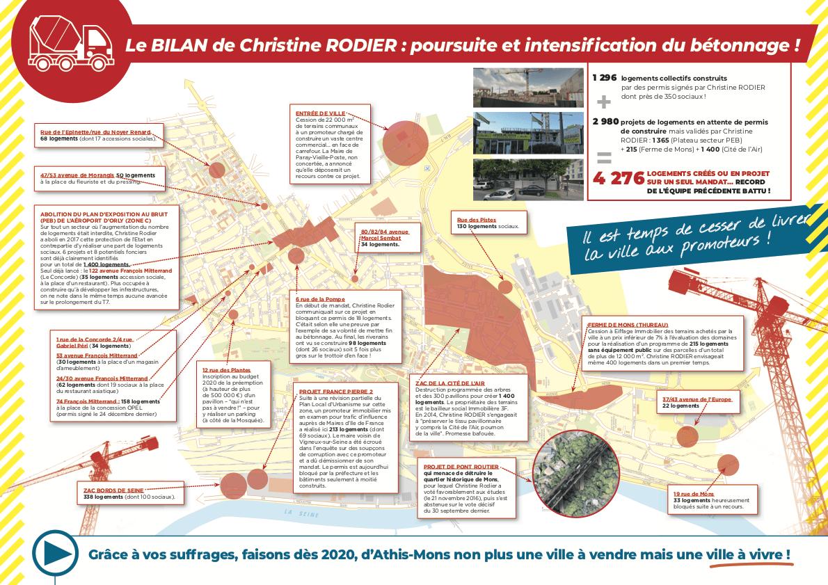 Pour une ville à vendre et non plus à vendre - Le BILAN de Christine RODIER : poursuite et intensification du bétonnage !