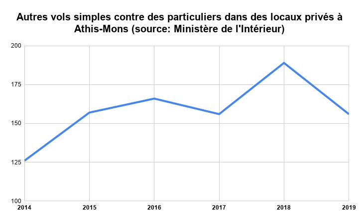 Autres vols simples contre des particuliers dans des locaux privés à Athis-Mons (source_ Ministère de l'Intérieur)