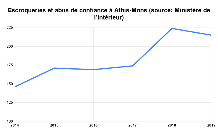 Escroqueries et abus de confiance à Athis-Mons (source_ Ministère de l'Intérieur)