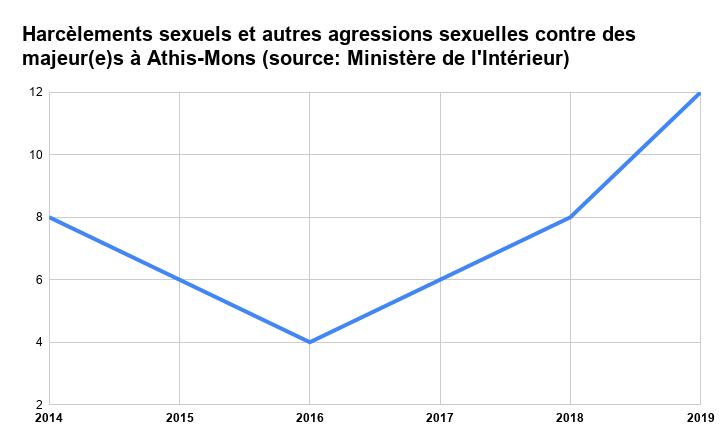 Harcèlements sexuels et autres agressions sexuelles contre des majeur(e)s à Athis-Mons (source_ Ministère de l'Intérieur)