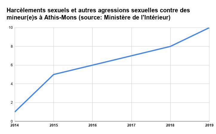 Harcèlements sexuels et autres agressions sexuelles contre des mineur(e)s à Athis-Mons (source_ Ministère de l'Intérieur)