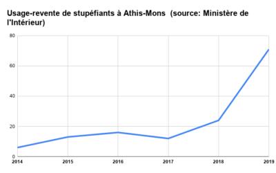 Les chiffres des crimes et délits sur Athis-Mons de 2014 à 2019