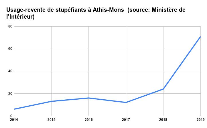 Usage-revente de stupéfiants à Athis-Mons (source_ Ministère de l'Intérieur)