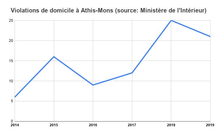 Violations de domicile à Athis-Mons (source : Ministère de l'Intérieur)